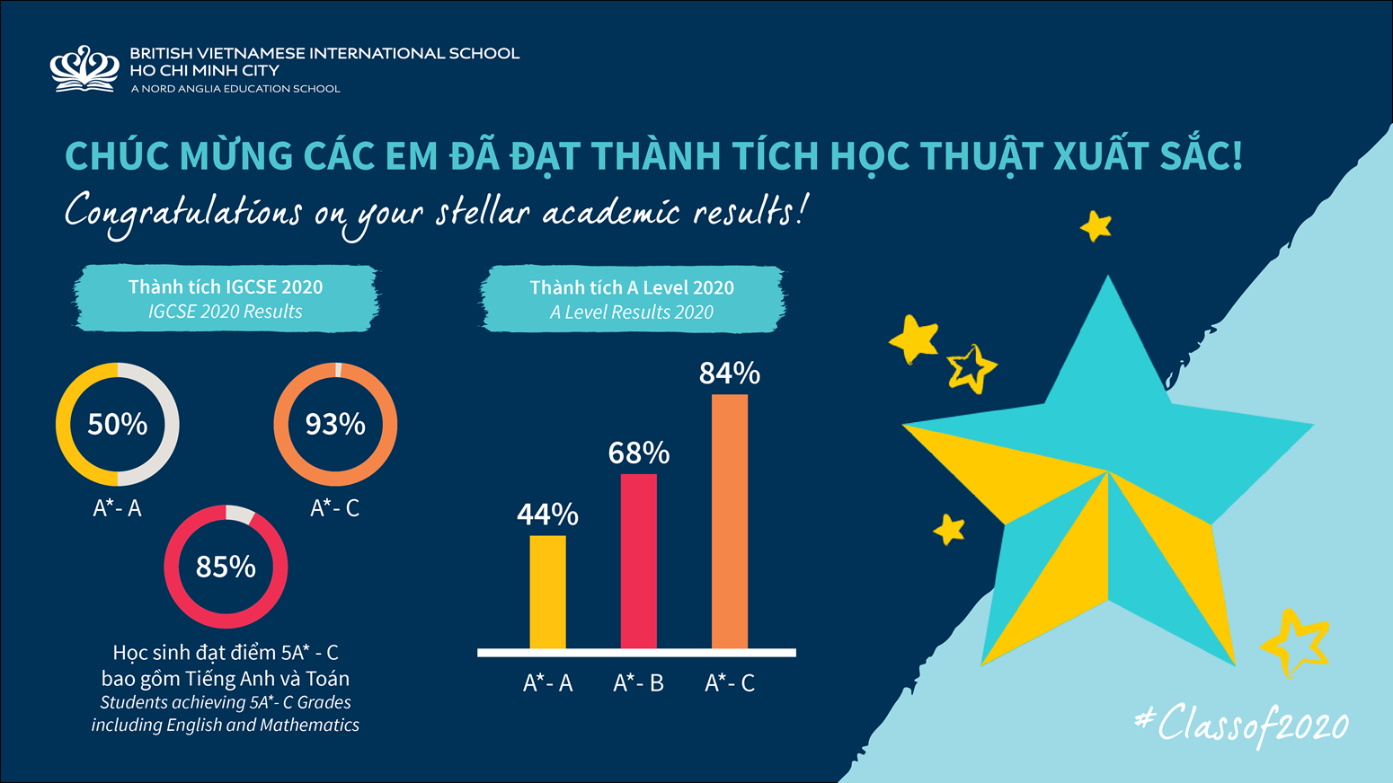 BVIS HCMC IGCSE A Level Results 2019-2020