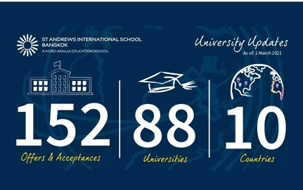 Universities Countries International offers
