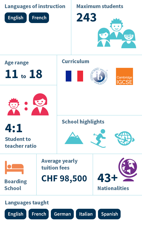 Infographic - Collège Beau Soleil