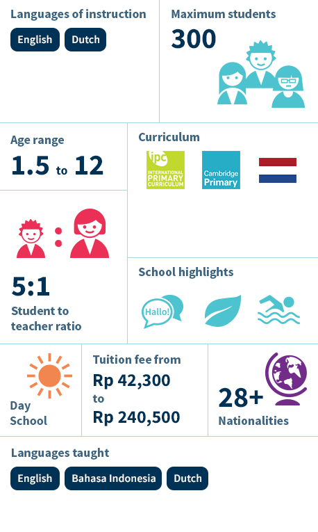 NIS International School Jakarta - Infographic