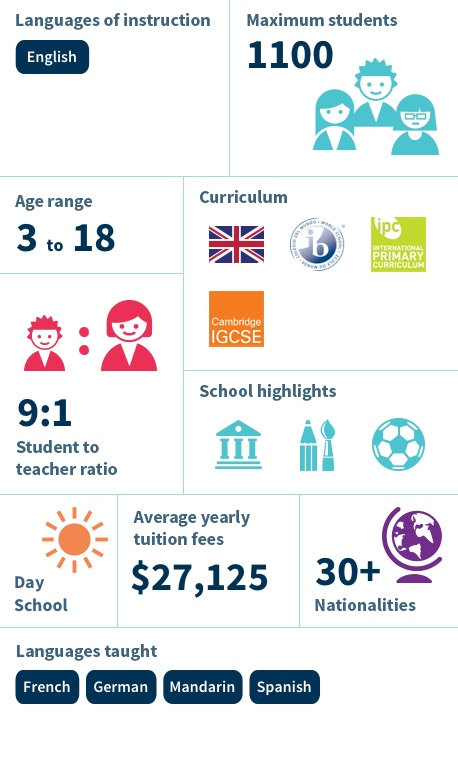 Infographic - British International School of Chicago, South Loop