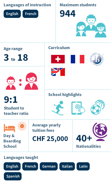 Infographic - Collège Champittet Pully