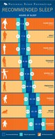 Recommended Sleep Patterns from the UK's National Sleep Foundation