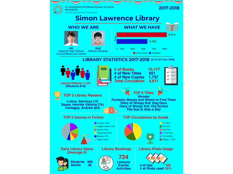 library by the numbers