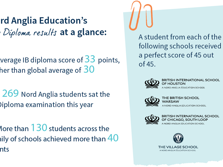 Nord Anglia Education students achieve 10 per cent higher