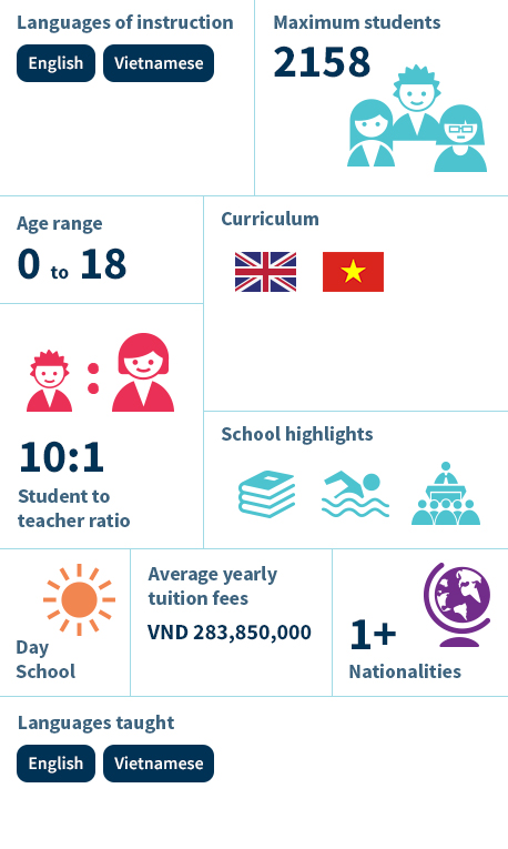 Infographic - BVIS Ho Chi Minh City