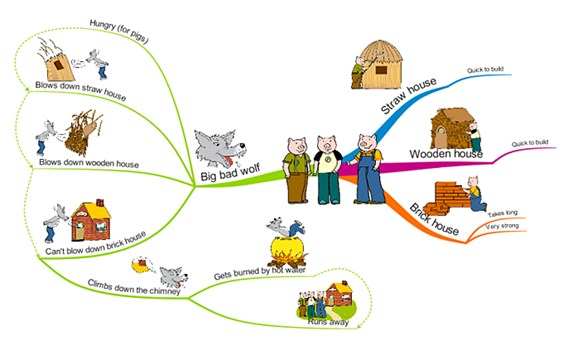 Narrative Skills - Mind Mapping