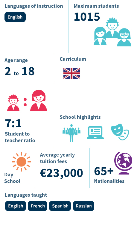 The International School of Moscow infographics