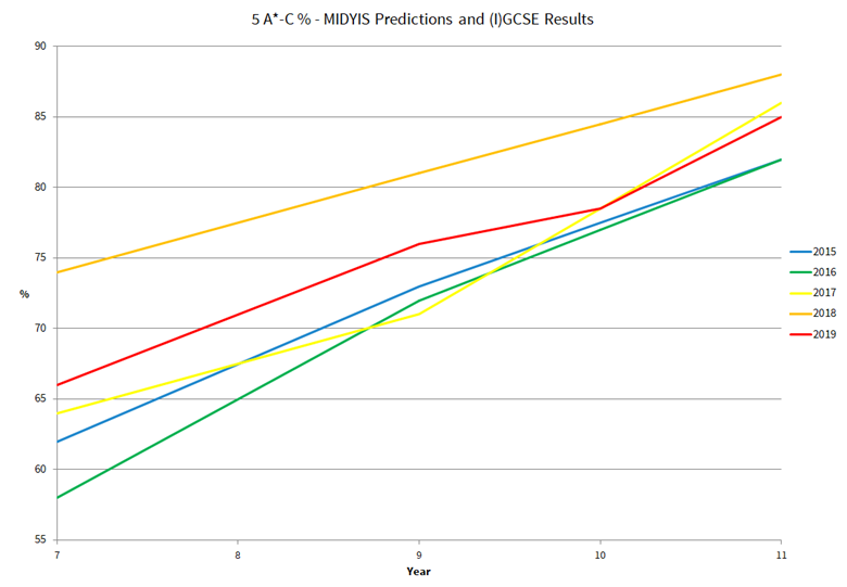 midyis predictions and igcse results