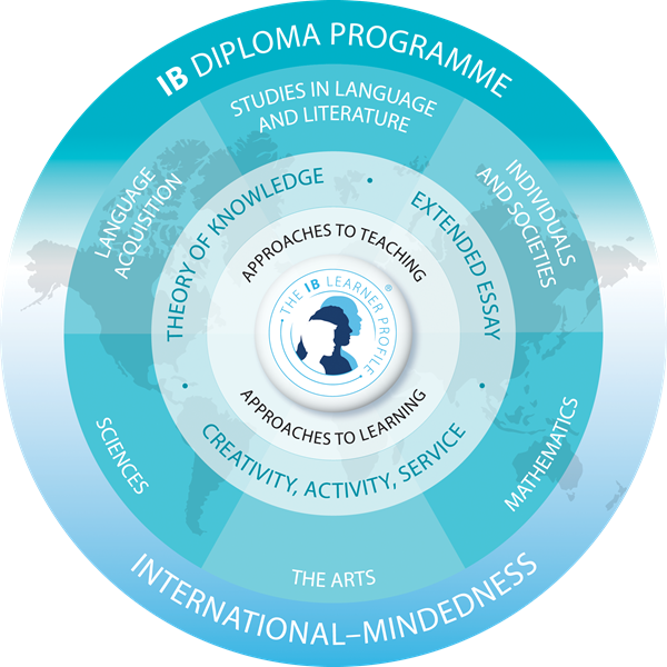 fc4b9224ab2a IB Diploma Programme Overview