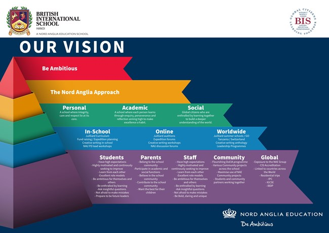 Our Vision Pyramid