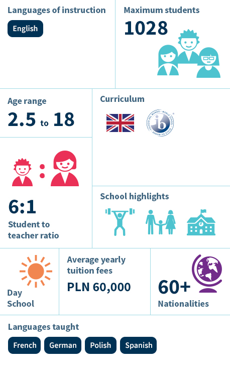 Infographic - The British School Warsaw