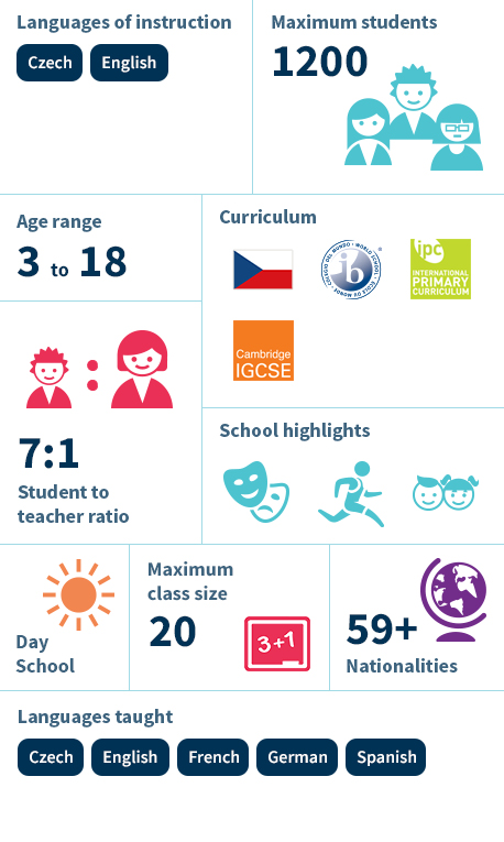 Prague British School Infographic