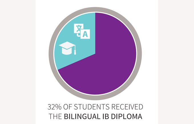 32% of students received the Bilingual IB Diploma