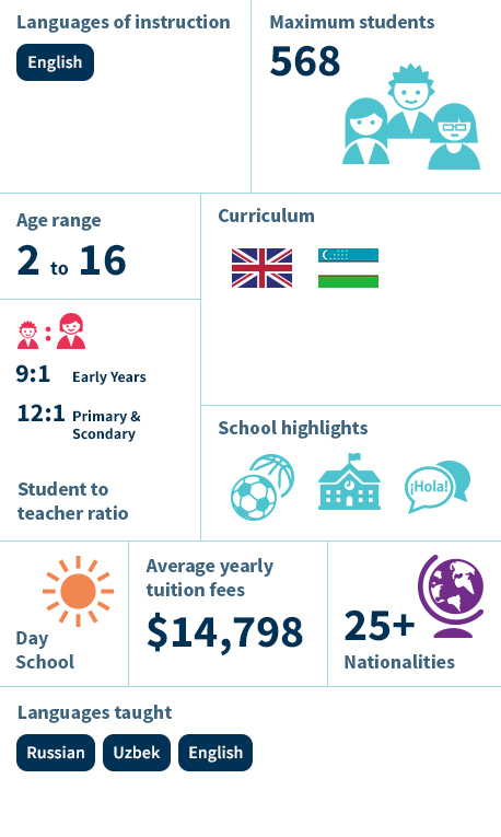 The British School of Tashkent Infographics