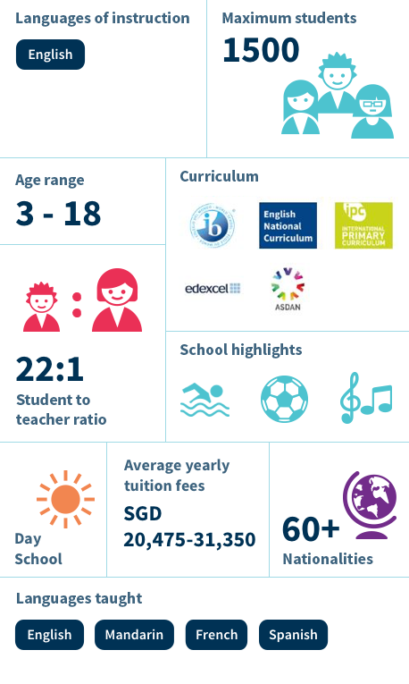 Infographic - Dover Court International School, Singapore