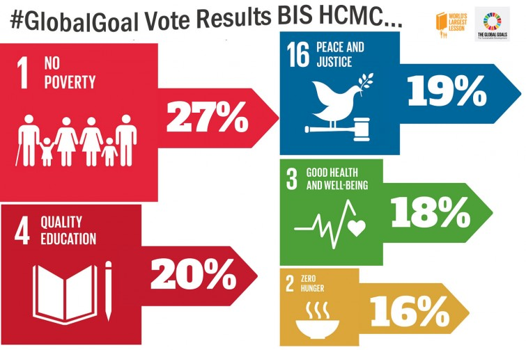 BIS HCMC Global Goal Results