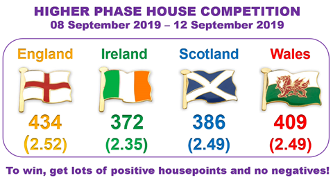 190912 Higher Phase House Competition