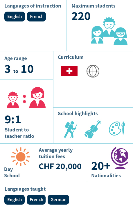 Infographic - Collège Champittet Nyon