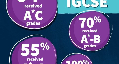 2019-20 igsce results