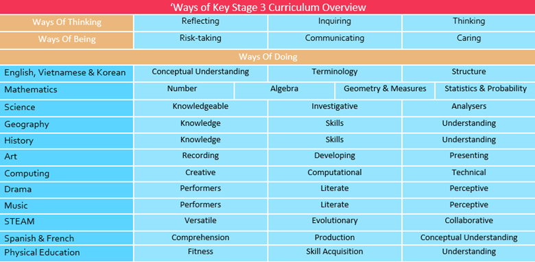 KS3 Curriculum