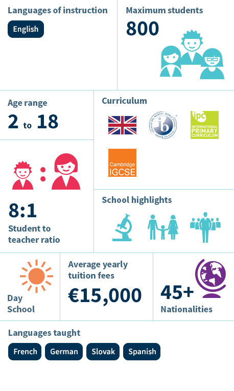 Infographic - The British International School Bratislava