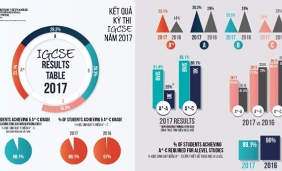 ICGSE Results 2017