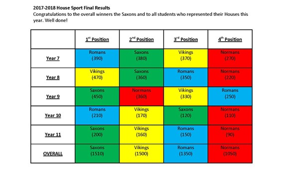 Secondary House Sport Final results 2017-2018