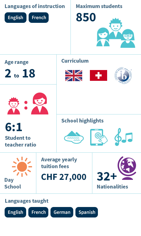 Infographic - La Côte International School Aubonne
