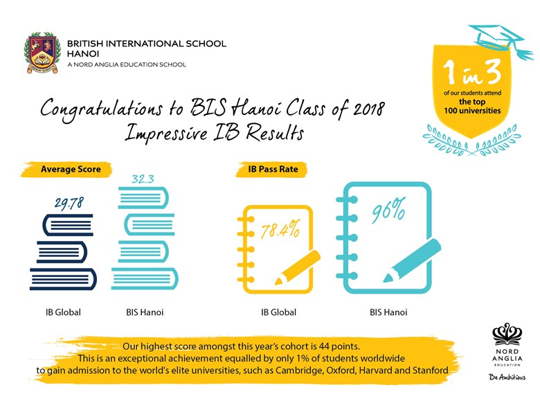 British International School Hanoi IB Results 2018