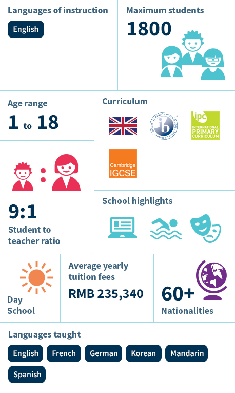 Infographic - Nord Anglia International School Shanghai, Pudong