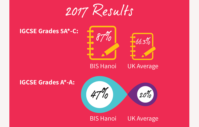 IGCSE Results 2017 British International School Hanoi