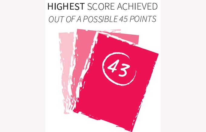 43 points was the highest score achieved in 2016