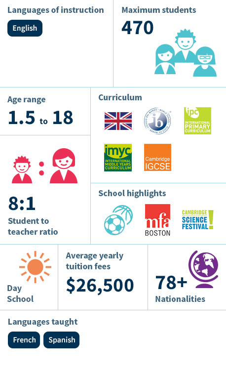 Infographic - British International School of Boston