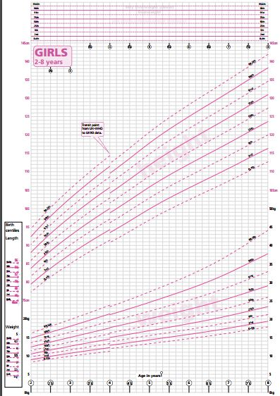 Girls Growth Chart
