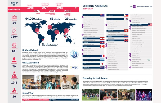 Northbridge International School Cambodia - School Profile