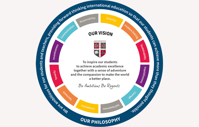 Vision and Philosophy wheel