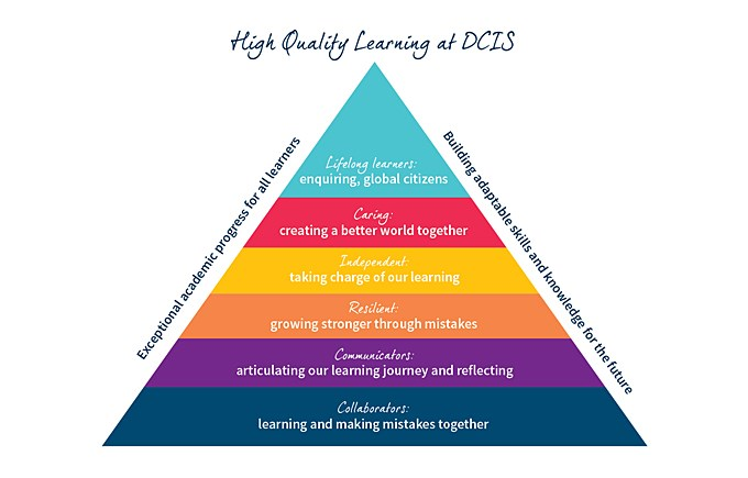 High Quality Learning at DCIS