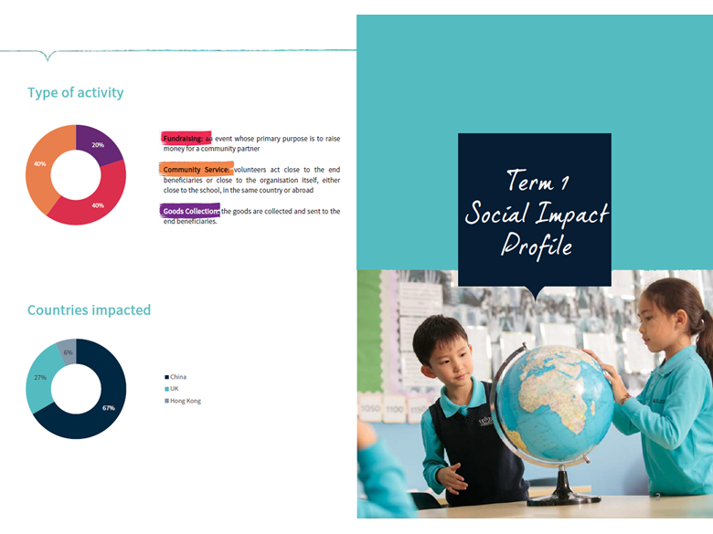 Nord Anglia Education Share A Dream LIS Term 1 Report