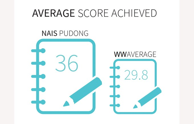36 was the average score achieved at NAIS Pudong