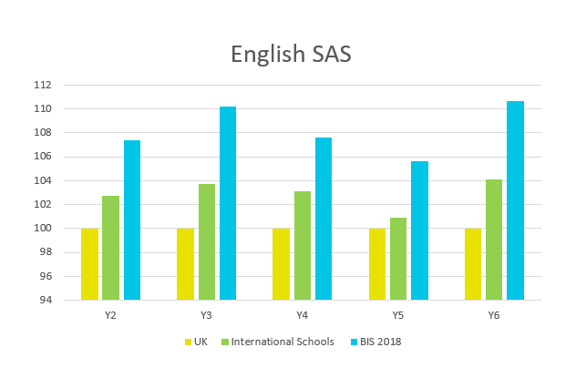 British International School HCMC Primary English SAS 2018