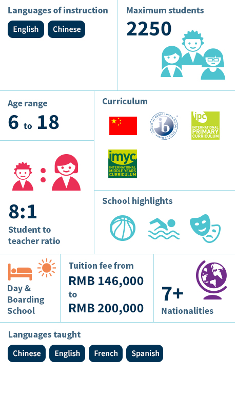 Nord Anglia Chinese International School Shanghai - Infographic