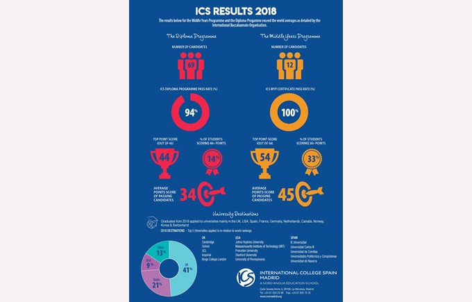 Our IB Results - 2018