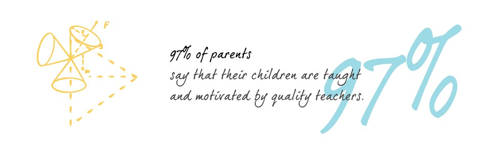 97% of parents say that their their children are taught by quality teachers