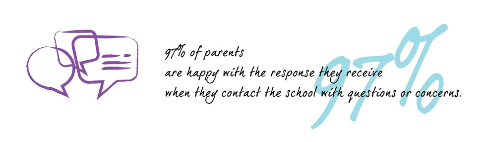 97% of parents are happy with the response they receive when the contact the school with questions or concerns.