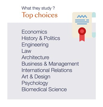 Beau Soleil_Top choices university