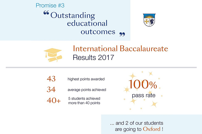 2017 Beau Soleil academic Results