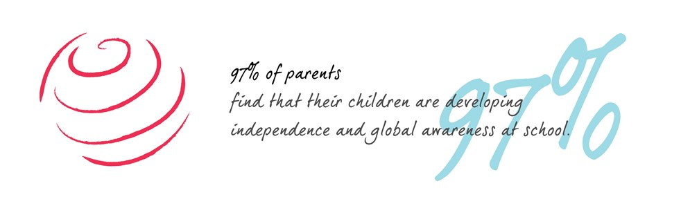 97% of parents find that their children are developing independence and global awareness at school