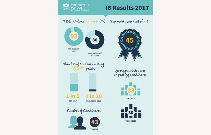 IB Results Infographics