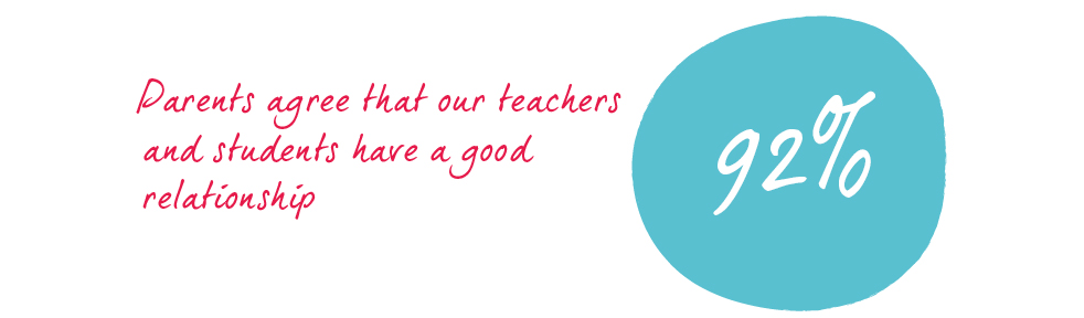 Parent Survey - 92% agree that our teachers and students have good relationships